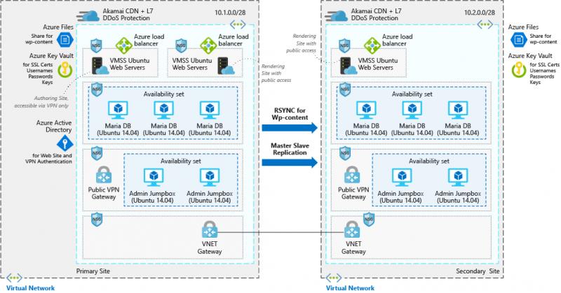 Exemple d'intégration de WordPress en Azure